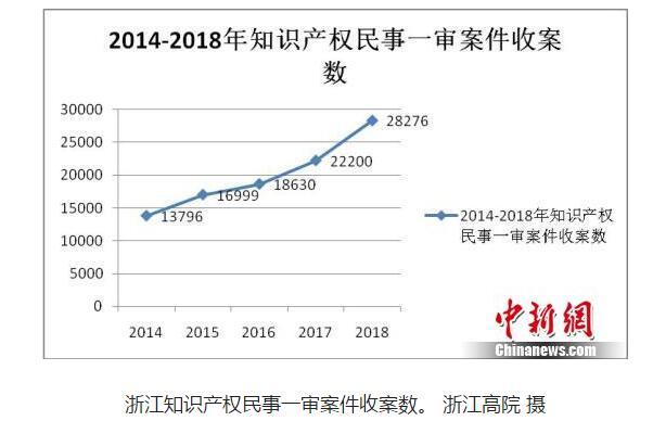 浙江发布知识产权司法保护报告 涉网案件大幅提升