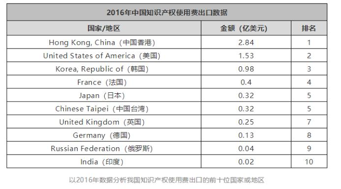 想知道过去十年,中国出口了几个亿的知识产权费用吗?