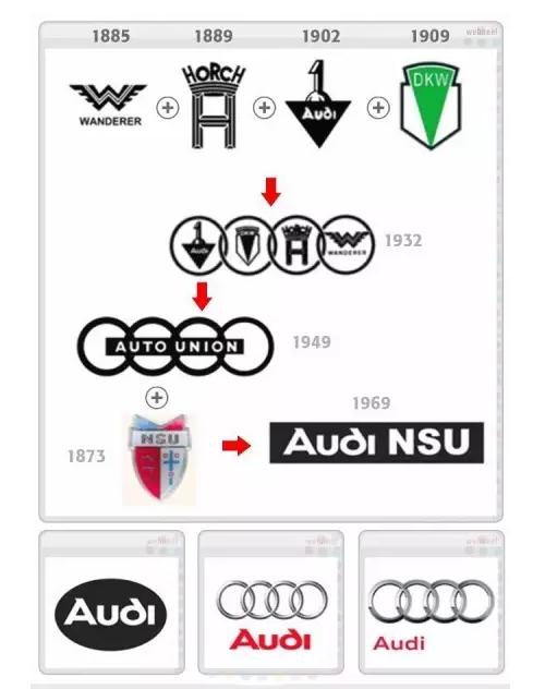 雪佛兰标志演化过程 不要杂牌只要品牌,一品商城助您打造品牌梦.